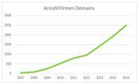 Bedarf an E-Mail-Security steigt: SEPPmail verfünffacht Kundenanzahl