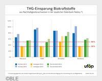 Vorteil Biokraftstoffe - im Schnitt 60 Prozent besser als fossile Kraftstoffe