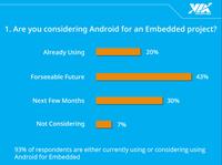Android nimmt Fahrt auf im Embedded Markt