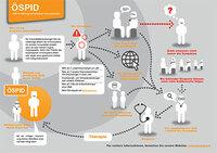 Die ÖSPID-Infografik