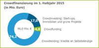 Crowdfinanzierung: 96 Mio. Euro im 1. Halbjahr 2015
