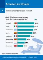 Randstad Arbeitsbarometer: Immer erreichbar für den Chef in den Ferien?