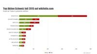 Schweizer Top-10-Aktien im Juli
