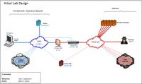 DDoS-Schutz aus der Arbor Cloud: Wenn die Datenautobahn immer staufrei läuft