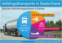 Transporte gefährlicher Güter sind unverzichtbar