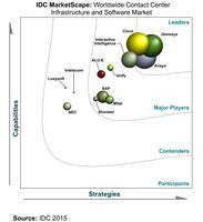 """Genesys """"weltweit führend"""" laut IDC MarketScape Report"""
