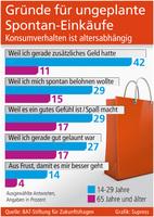 Einkaufsverhalten von vielen Faktoren abhängig