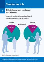 Immer mehr Männer fühlen sich im Job diskriminiert