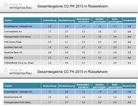Rüsselsheimer Volksbank Sieger im CityContest 2015!