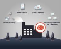 zenon für die Smart Factory: Maschinen, Produkte und Menschen intelligent vernetzen