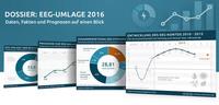 EEG-Umlage 2016: Wie hoch wird sie ausfallen?