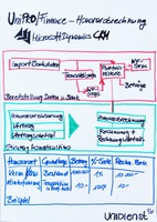UniPRO/Asset Management - Microsoft Dynamics CRM für Honorarberater