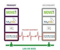 Ipswitch Failover - neues MOVEit-Modul zur Ausfallsicherung