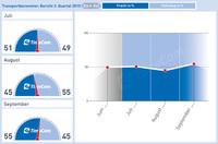 Transportbarometer: Frachtüberhang auch im 3. Quartal