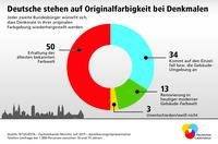 Mehrheit der Deutschen will Denkmäler in Originalfarbigkeit