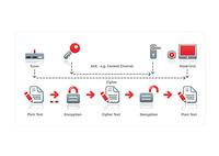 MOST® Spezifikation zur Stream-Übertragung verabschiedet