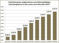 Zwischengewinn des Deutschen Mittelstandsanleihen FONDS steigt nach drei Quartalen auf 1,71 Euro - Ausschüttung von über 4% erwartet