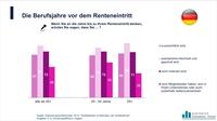 Deutsche Arbeitnehmer über 55 sind motiviert