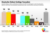 Deutsche lieben farbige Fassaden