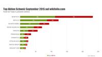 Top-10-Aktien im September: Keine Veränderung auf den Spitzenplätzen