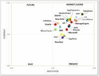 Performance und Verfügbarkeit businesskritischer Anwendungen