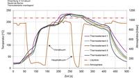 MID Technologie und Dampfphase beim Vakuumlöten