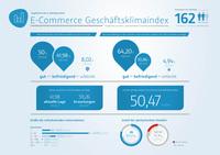 2. plentymarkets Geschäftsklimaindex