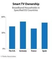 Parks Associates: 45% der Haushalte mit Breitbandanschluss in Westeuropa haben einen Smart-TV