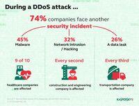 Kaspersky-Studie: 26 Prozent der DDoS-Attacken führen zu Datenverlust