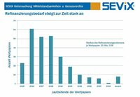 Emittenten von Mittelstandsanleihen und Genussscheinen in Schwierigkeiten