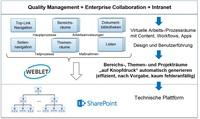 Qualitätsmanagement am smarten Arbeitsplatz: in-GmbH stellt QM- und Collaboration-Plattform vor