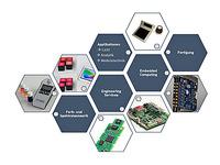 Innovative applikationsspezifische Embedded Systeme aus einer Hand