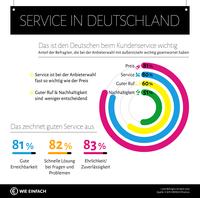 Von wegen Geiz ist geil: Service ist für die Deutschen fast genauso wichtig wie der Preis