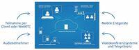 MVC lanciert virtuellen Personal Meeting Room