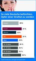 R+V-Studie zeigt: Jeder vierte Deutsche hat Angst vor Straftaten