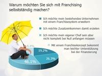 Umfrage: Der typische Franchise-Interessent ist männlich, zwischen 36 und 55 Jahre alt, gut informiert und weiß zu führen