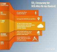 Nachhaltigkeit für die Dach-Experten