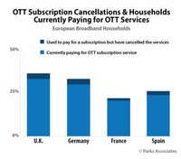 Parks Associates: Nur 3% der britischen Breitband-Haushalte haben im vergangenen Jahr einen oder mehrere OTT-Video-Dienste gekündigt