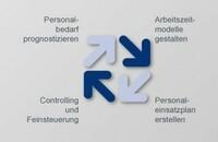 Arbeitszeitexperten moderieren erfolgreich bei der Umsetzung neuer Personaleinsatzplanungsmodelle
