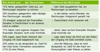 Repräsentative Studie: Viele Deutsche haben finanzielle Sorgen