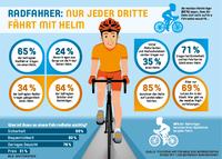 Angst um die Frisur - deshalb trägt jeder vierte deutsche Radfahrer keinen Helm