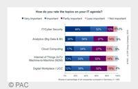 Research Highlight von PAC und SECUDE zeigt neue Anforderungen an Datensicherheit und Datenschutz für SAP-Nutzer auf