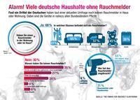 Alarm! Viele deutsche Haushalte ohne Rauchmelder