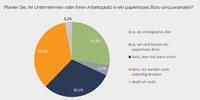 Studie: Drucken in Unternehmen - Das papierlose Büro bleibt ein virtuelles Ziel