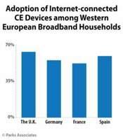 Parks Associates kündigt neue Studie über vernetzte Verbraucher in Europa an