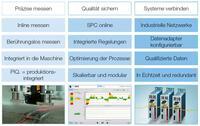 Zentrales Datenhandling für die produktionsintegrierte Qualitätssicherung mit LabVIEW