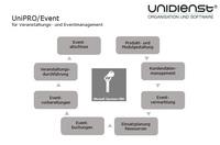 UniPRO/Event – Microsoft Dynamics CRM für Veranstaltungs- und Eventmanagement
