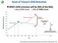 Taiwans ambitionierte Umweltziele und die die UN-Klimakonferenz 2015