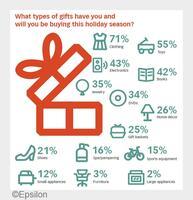 Ausblick zum Kundenverhalten im Weihnachtsgeschäft 2015