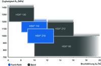Steeltec optimiert Prozessparameter: Verbesserte Ziehtechnologie für höhere Stahlfestigkeit